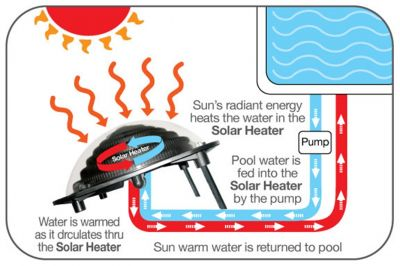 Interline Poolheizung Solarkuppel Solarschnecke Dome Heater 9 Liter